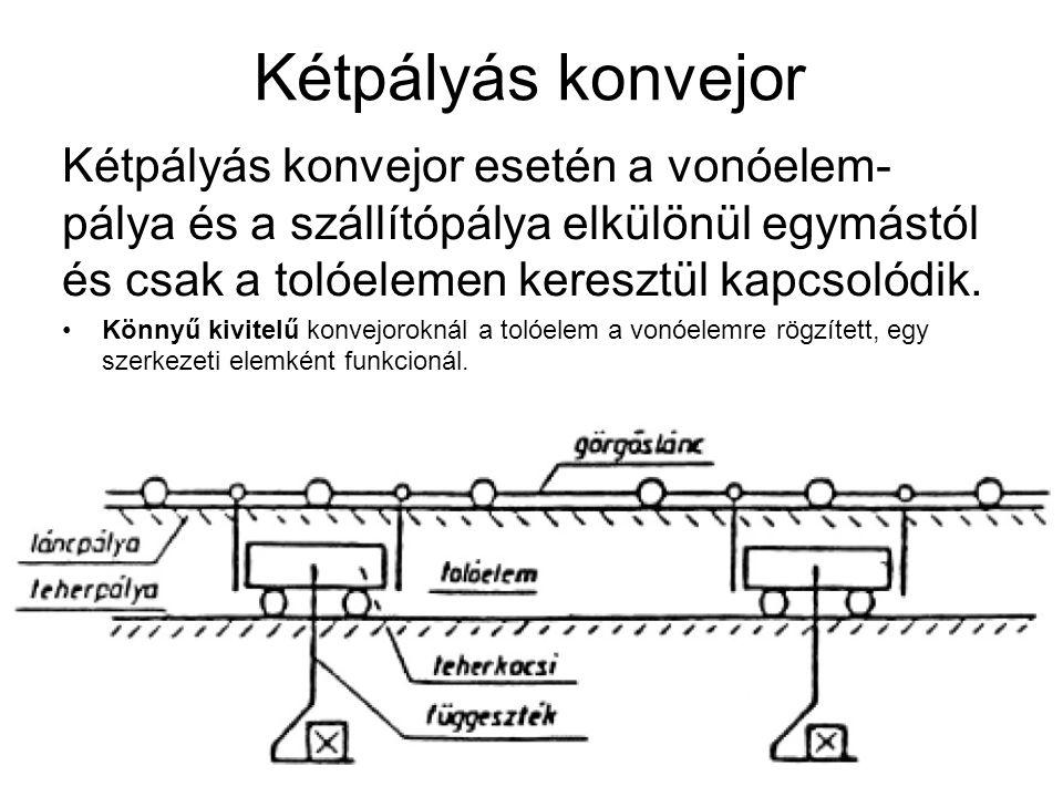Kétpályás konvejor Kétpályás konvejor esetén a vonóelem-pálya és a szállítópálya elkülönül egymástól és csak a tolóelemen keresztül kapcsolódik.