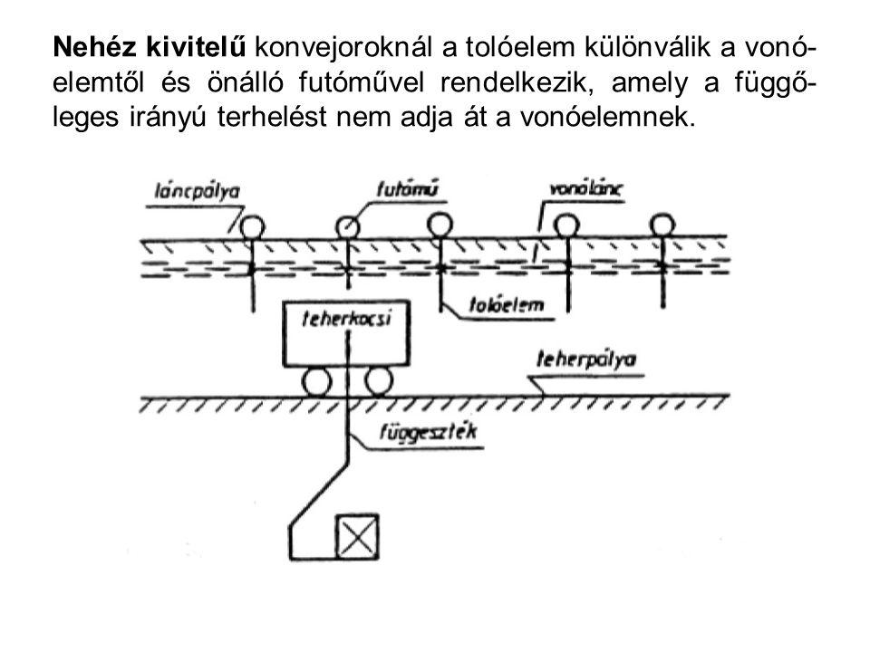 Nehéz kivitelű konvejoroknál a tolóelem különválik a vonó- elemtől és önálló futóművel rendelkezik, amely a függő- leges irányú terhelést nem adja át a vonóelemnek.
