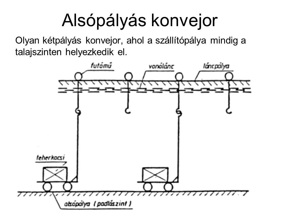 Alsópályás konvejor Olyan kétpályás konvejor, ahol a szállítópálya mindig a talajszinten helyezkedik el.
