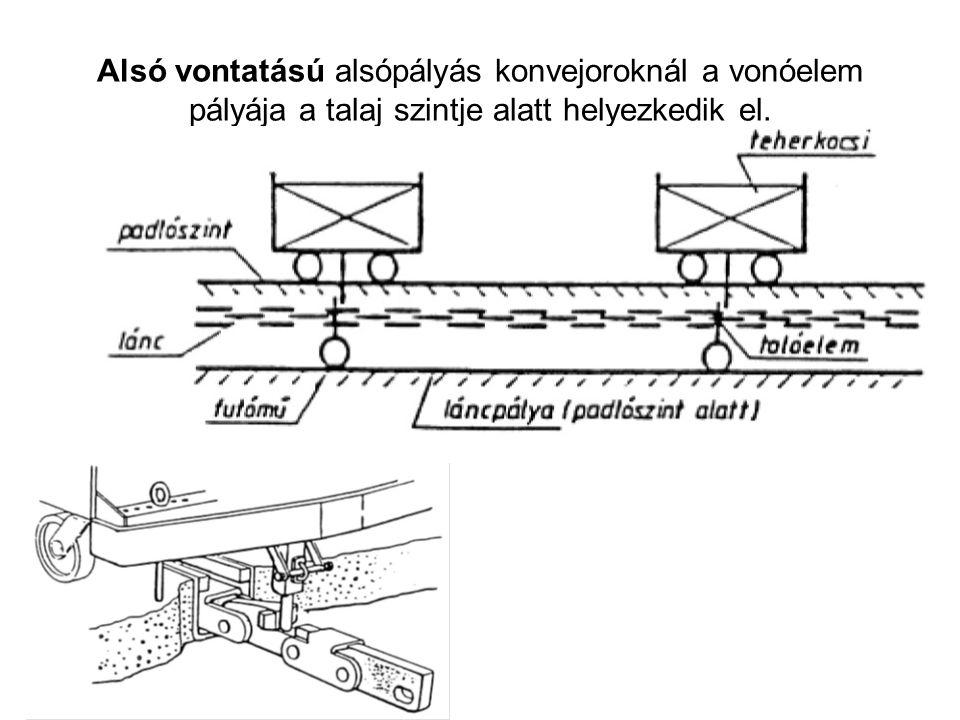 Alsó vontatású alsópályás konvejoroknál a vonóelem pályája a talaj szintje alatt helyezkedik el.