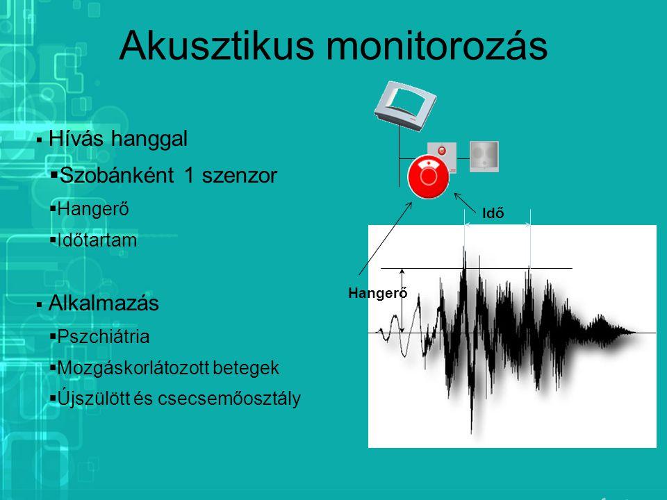 Akusztikus monitorozás