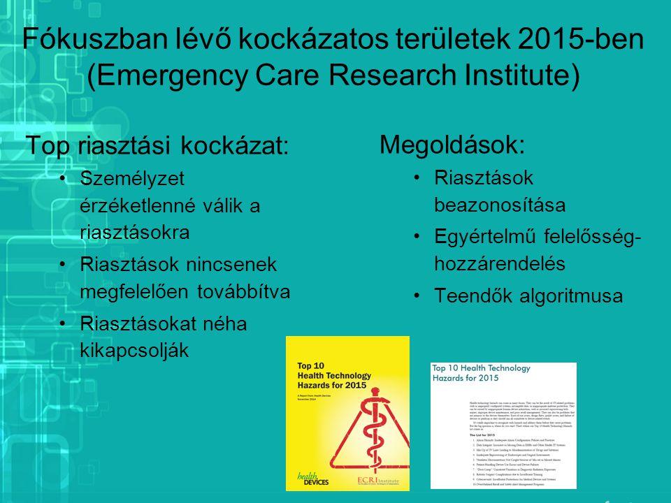 Fókuszban lévő kockázatos területek 2015-ben (Emergency Care Research Institute)