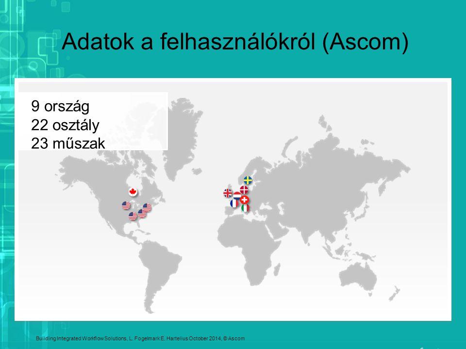 Adatok a felhasználókról (Ascom)