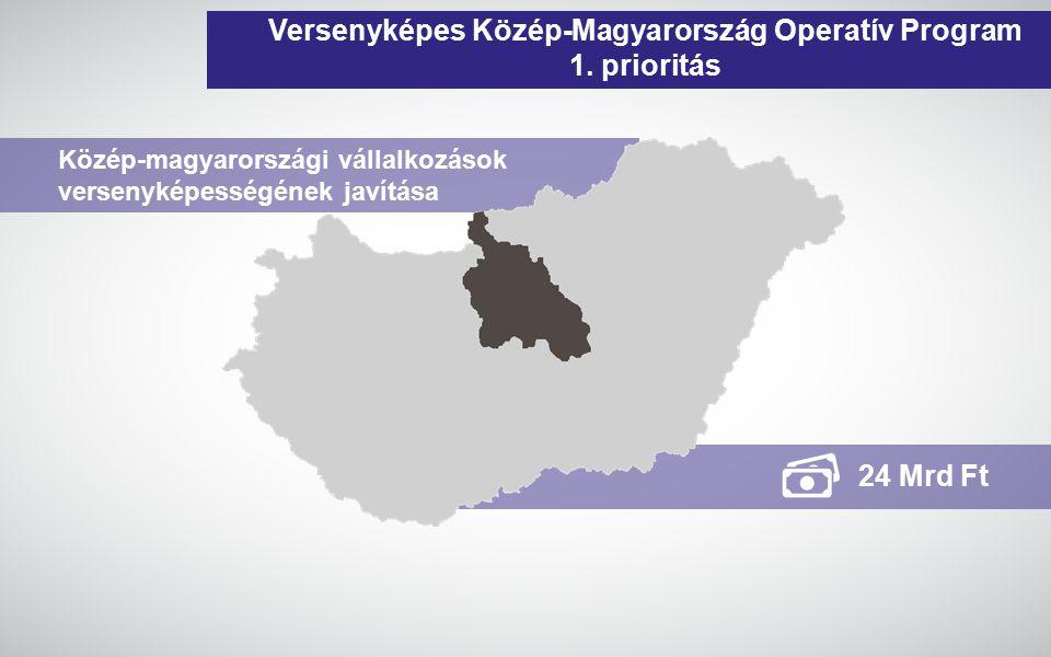 Versenyképes Közép-Magyarország Operatív Program 1. prioritás
