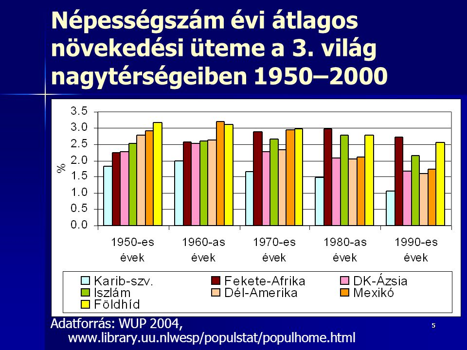 Népességszám évi átlagos növekedési üteme a 3