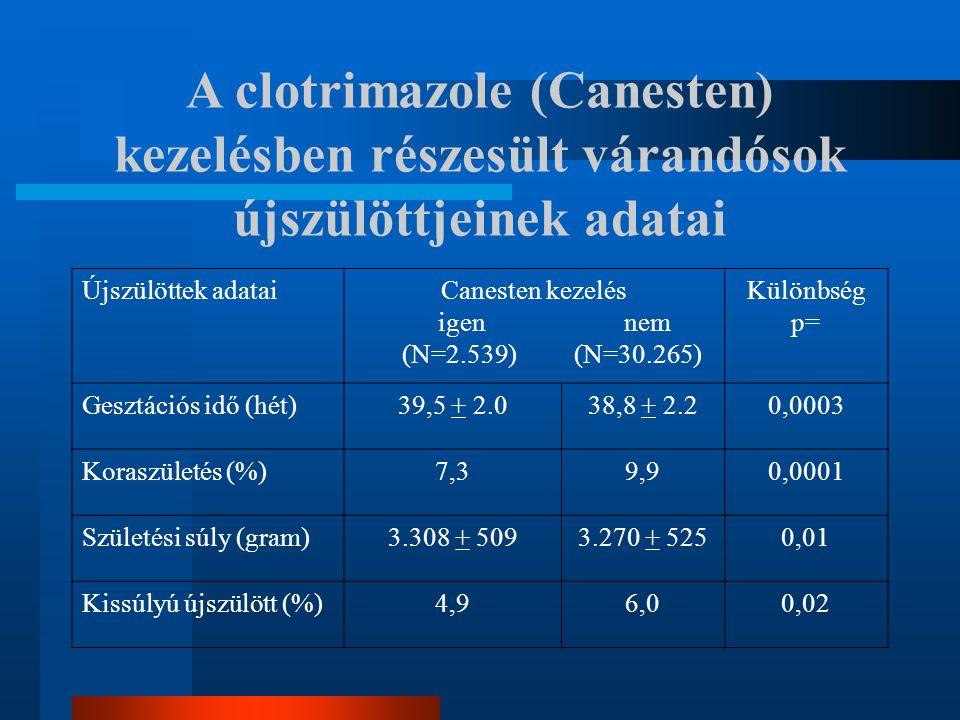A clotrimazole (Canesten) kezelésben részesült várandósok újszülöttjeinek adatai