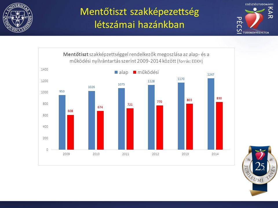 Mentőtiszt szakképezettség létszámai hazánkban