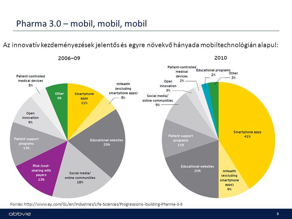 Pharma 3.0 – mobil, mobil, mobil