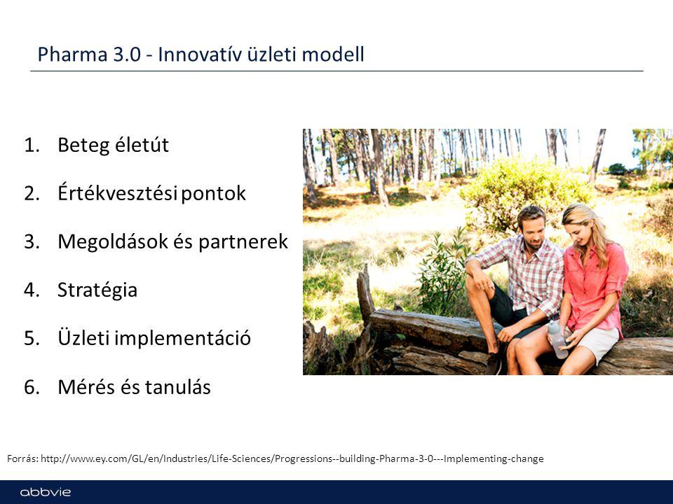 Pharma 3.0 - Innovatív üzleti modell