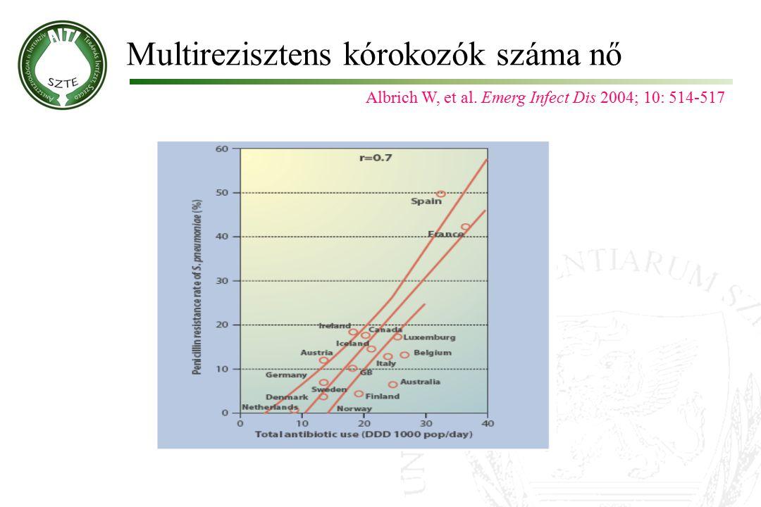 Multirezisztens kórokozók száma nő