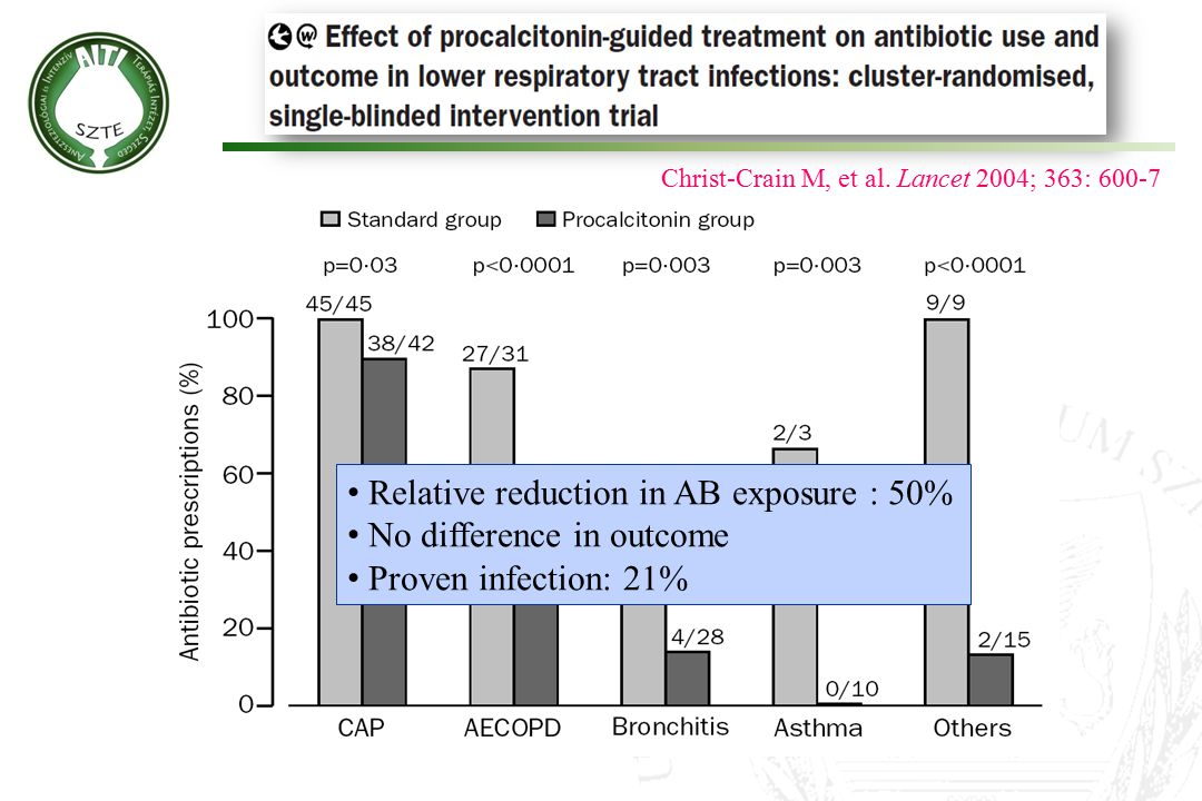 Relative reduction in AB exposure : 50% No difference in outcome