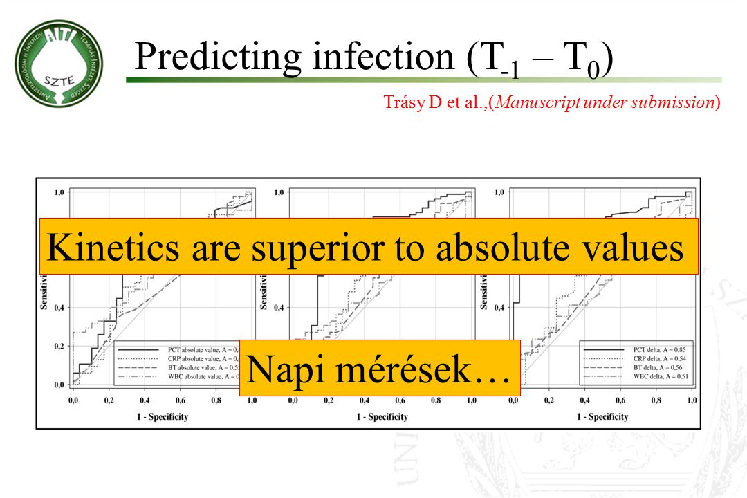 Predicting infection (T-1 – T0)