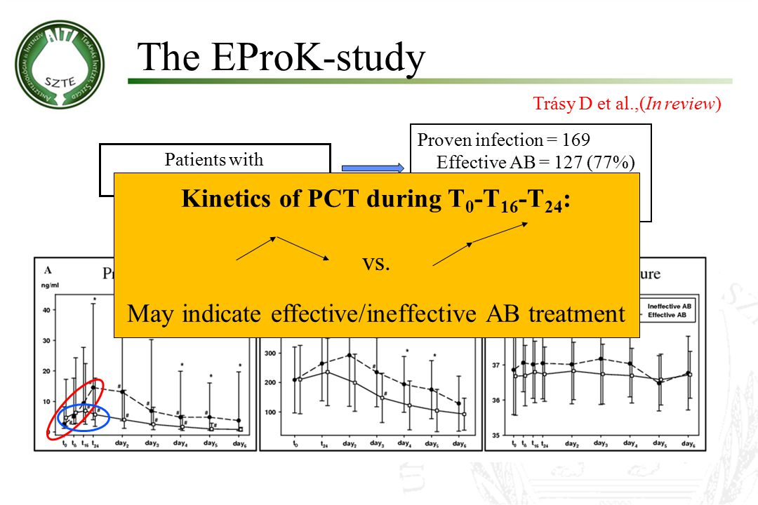 Kinetics of PCT during T0-T16-T24:
