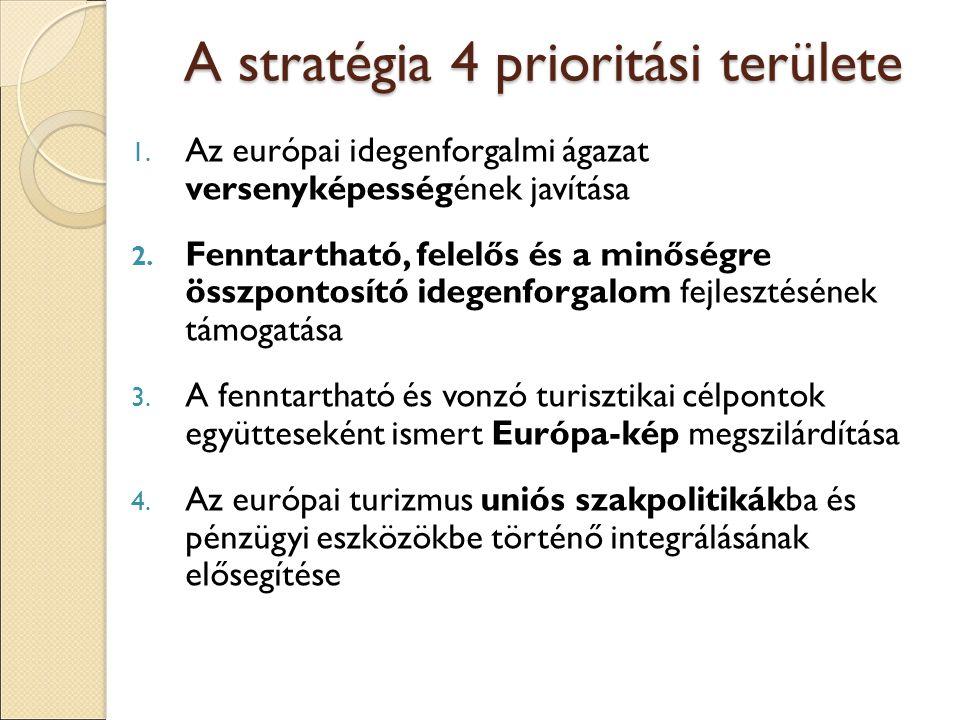 A stratégia 4 prioritási területe