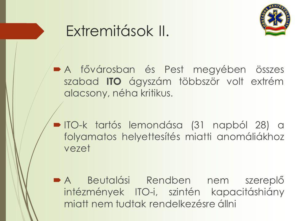 Extremitások II. A fővárosban és Pest megyében összes szabad ITO ágyszám többször volt extrém alacsony, néha kritikus.