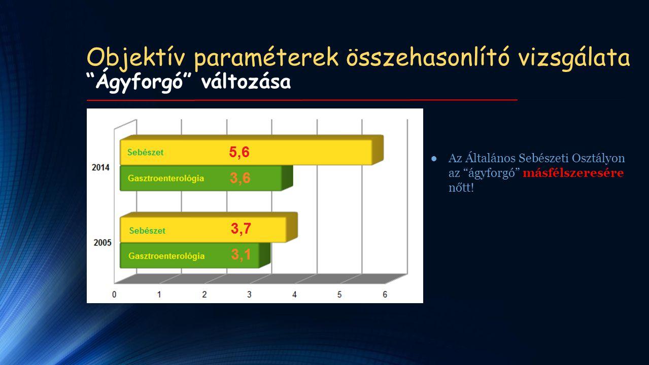 Objektív paraméterek összehasonlító vizsgálata Ágyforgó változása