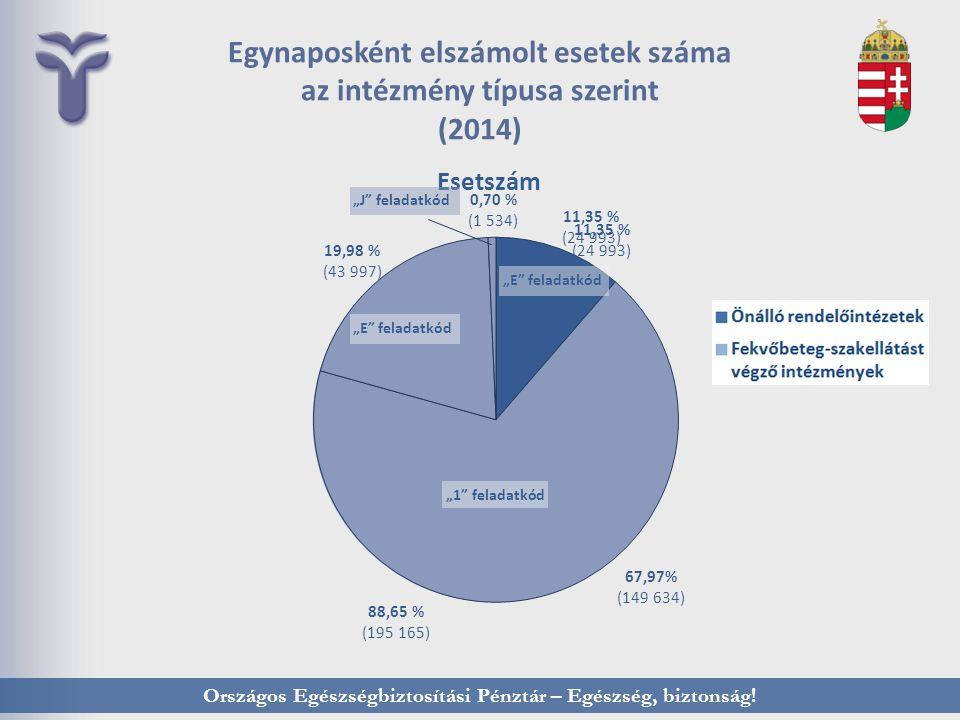 Egynaposként elszámolt esetek száma az intézmény típusa szerint (2014)