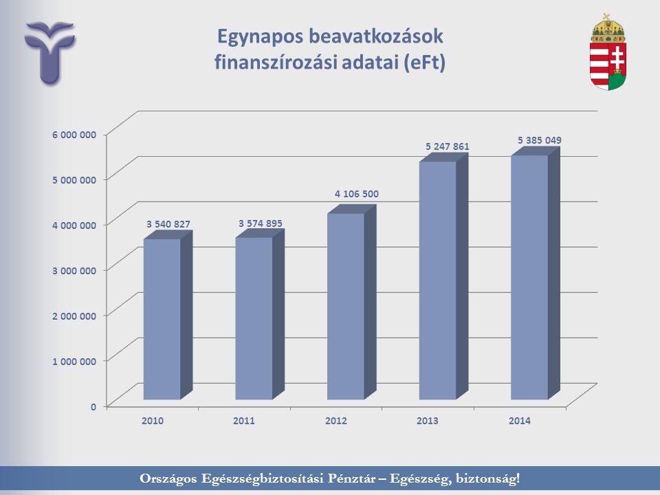 Egynapos beavatkozások finanszírozási adatai (eFt)