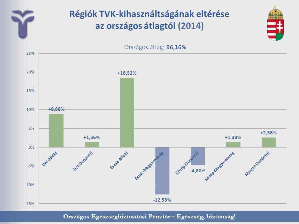 Régiók TVK-kihasználtságának eltérése az országos átlagtól (2014)
