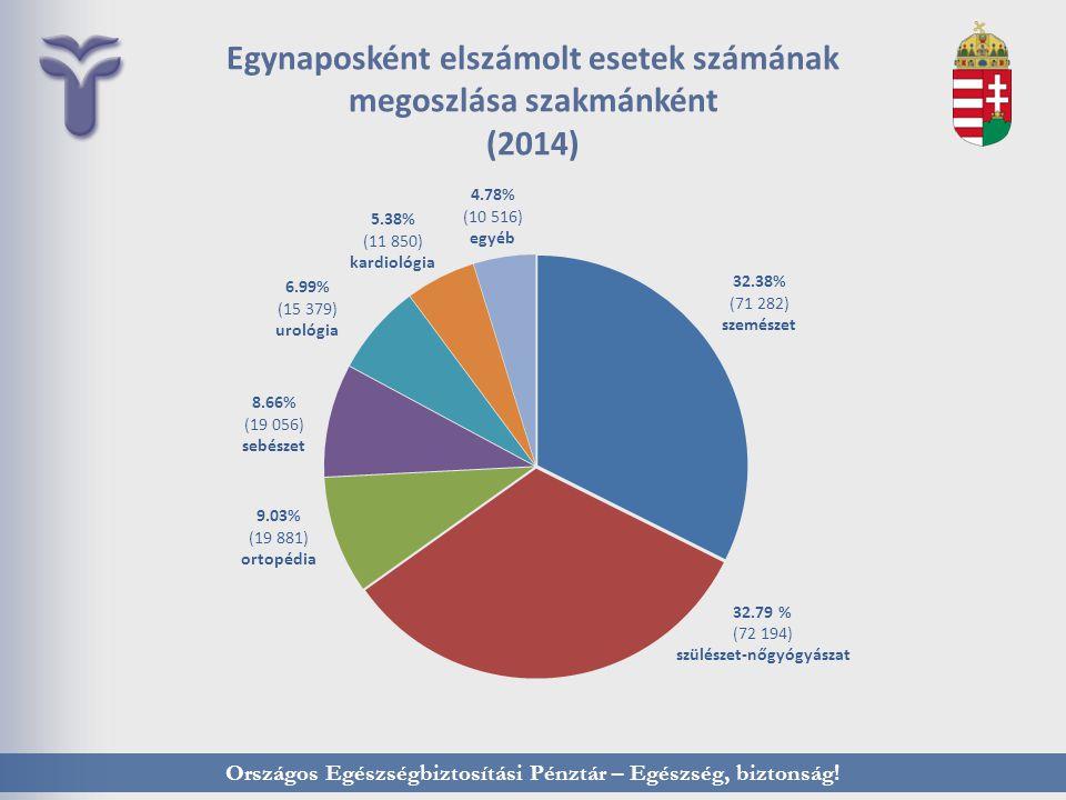 Egynaposként elszámolt esetek számának megoszlása szakmánként (2014)