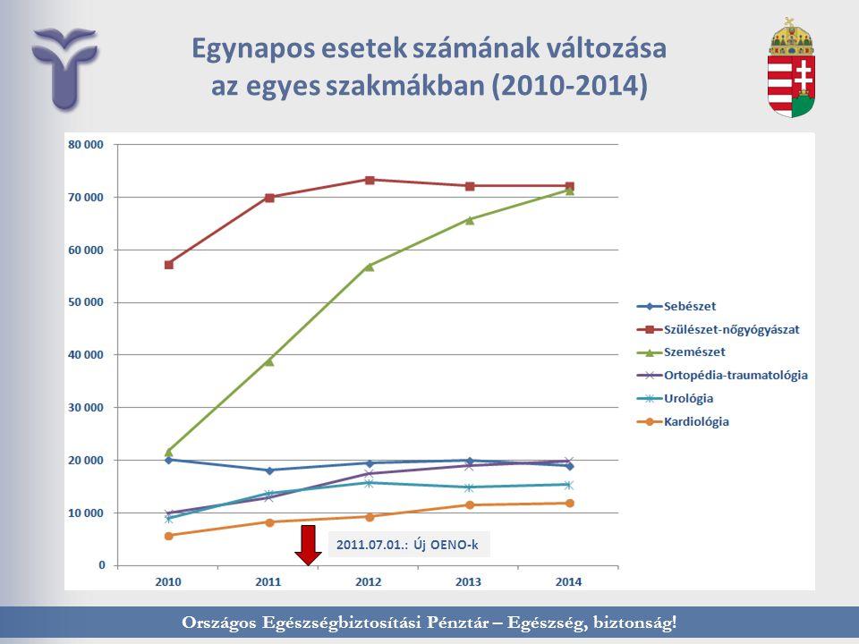 Egynapos esetek számának változása az egyes szakmákban (2010-2014)