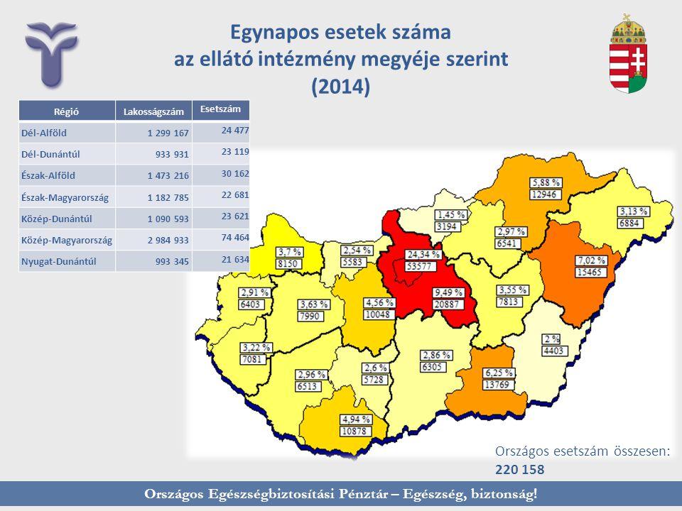 Egynapos esetek száma az ellátó intézmény megyéje szerint (2014)