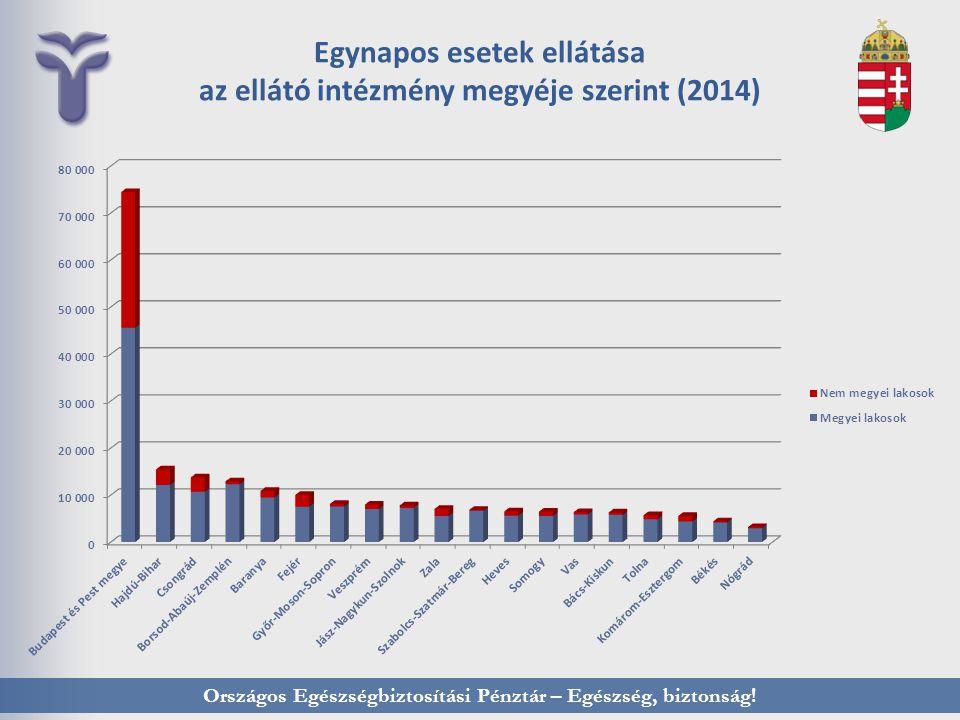 Egynapos esetek ellátása az ellátó intézmény megyéje szerint (2014)