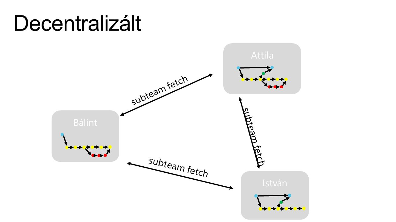 Decentralizált Attila subteam fetch subteam fetch Bálint subteam fetch