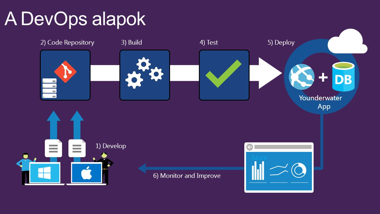 A DevOps alapok Younderwater App 2) Code Repository 1) Develop