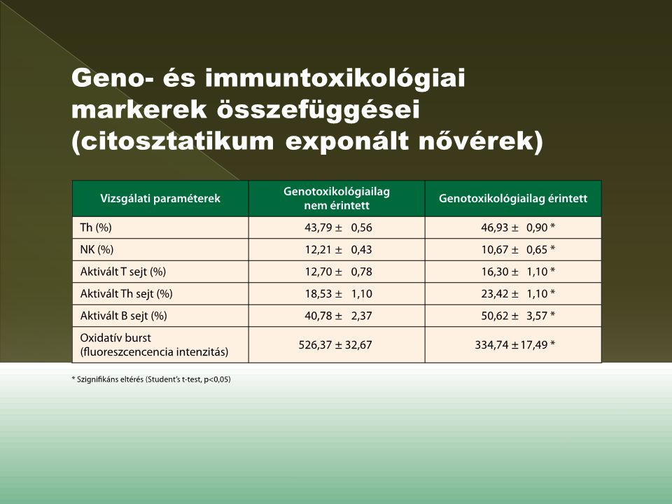 Geno- és immuntoxikológiai markerek összefüggései (citosztatikum exponált nővérek)
