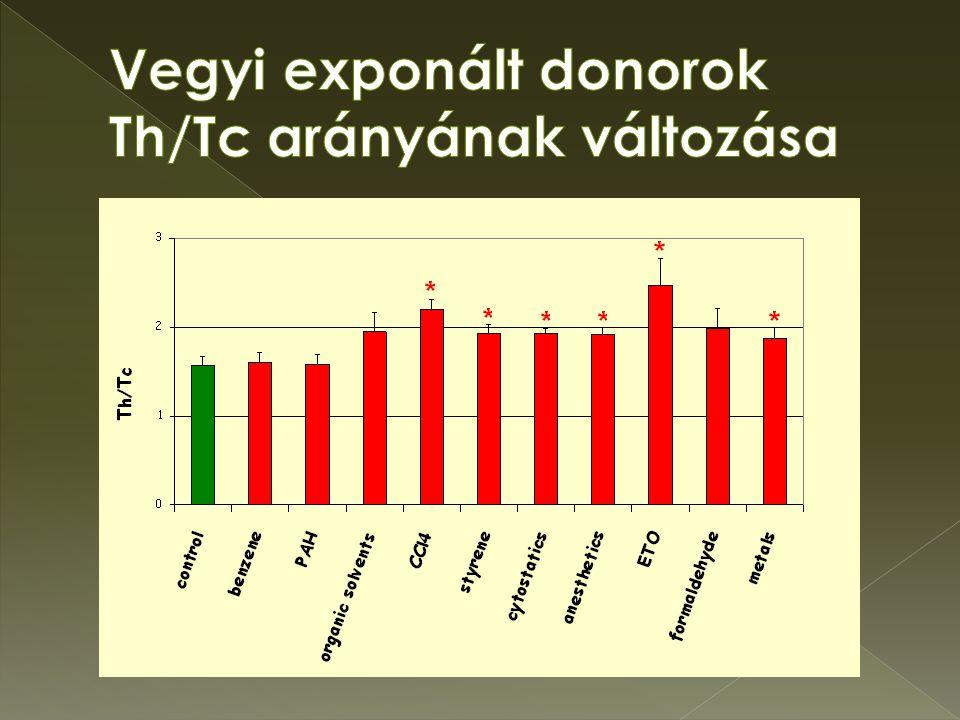 Vegyi exponált donorok Th/Tc arányának változása