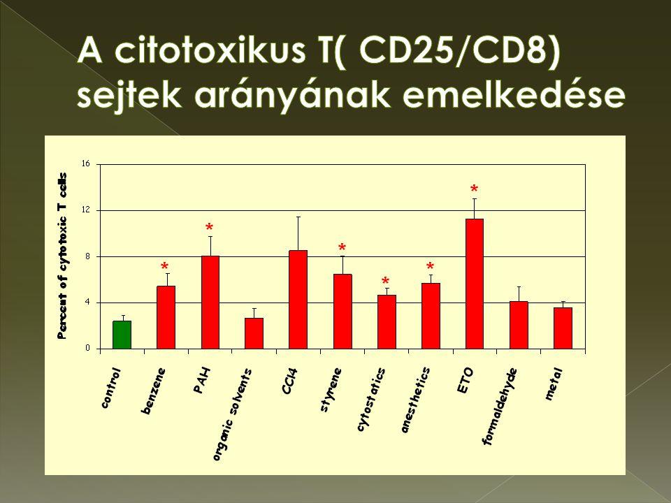 A citotoxikus T( CD25/CD8) sejtek arányának emelkedése