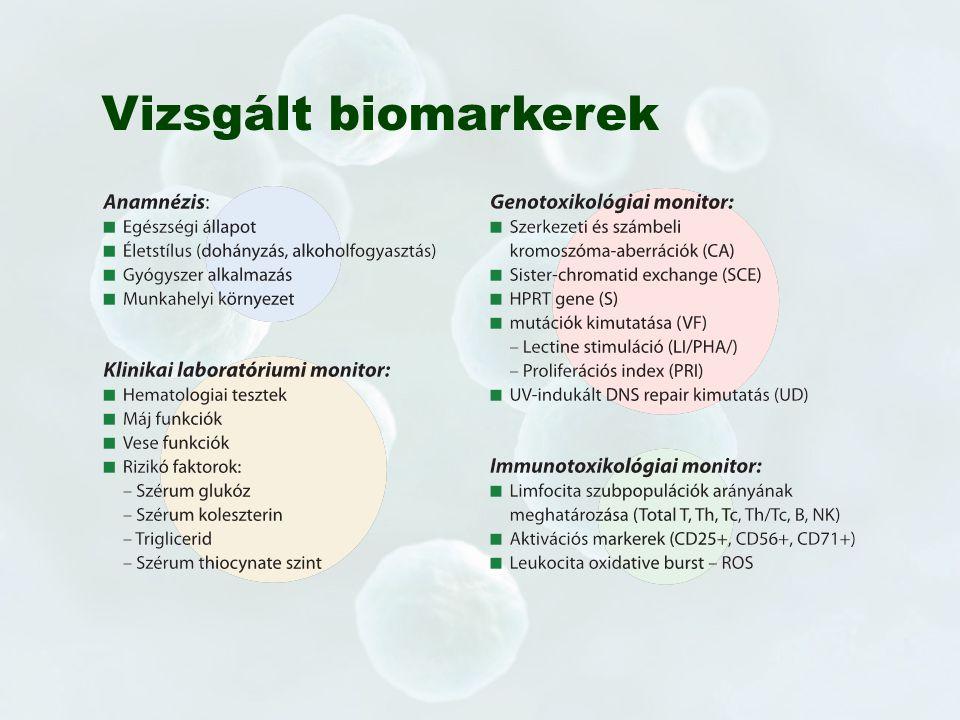 Vizsgált biomarkerek