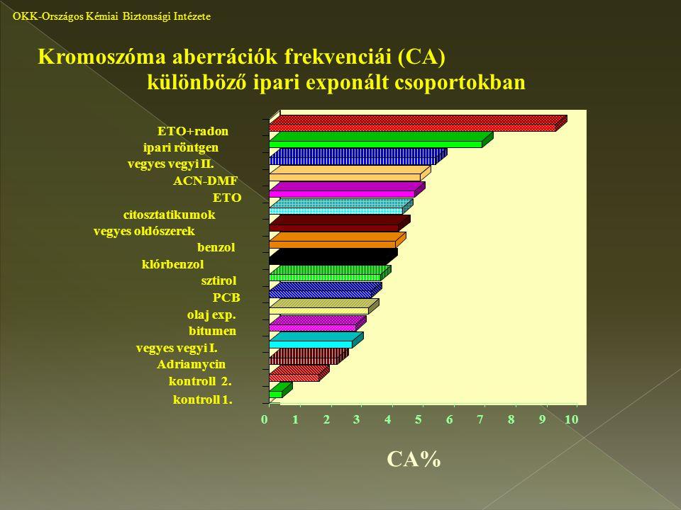 különböző ipari exponált csoportokban