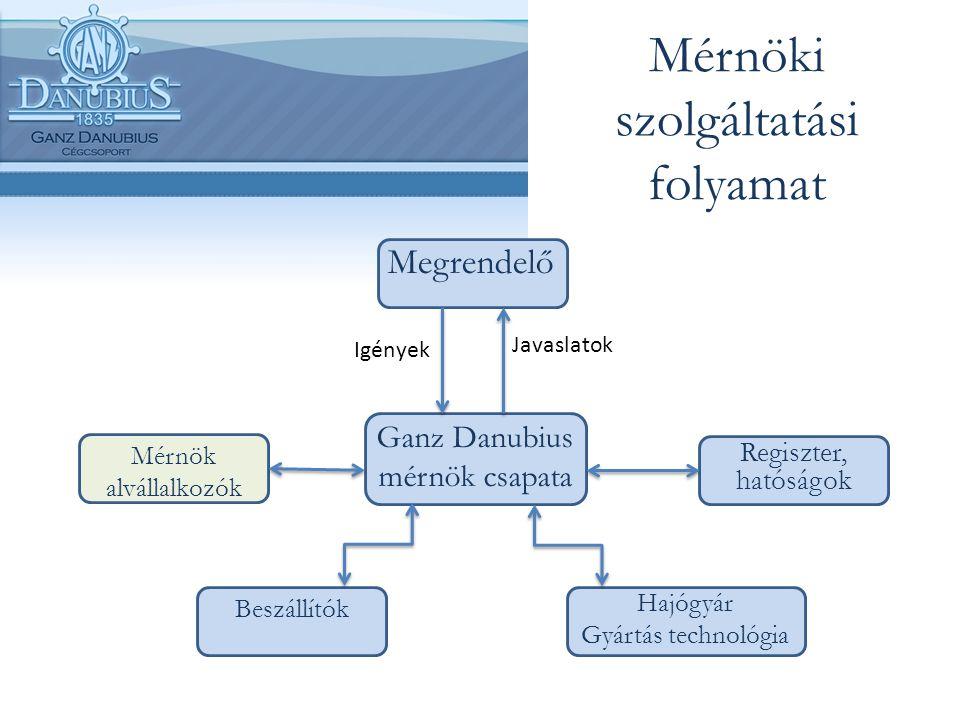 Mérnöki szolgáltatási folyamat