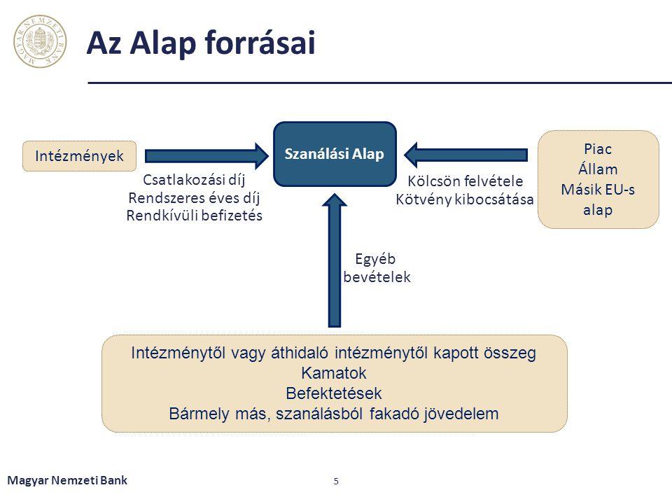 Az Alap forrásai Piac Intézmények Szanálási Alap Állam Másik EU-s alap