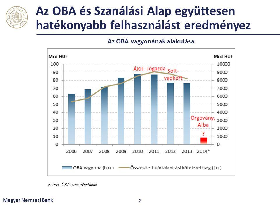 Az OBA vagyonának alakulása