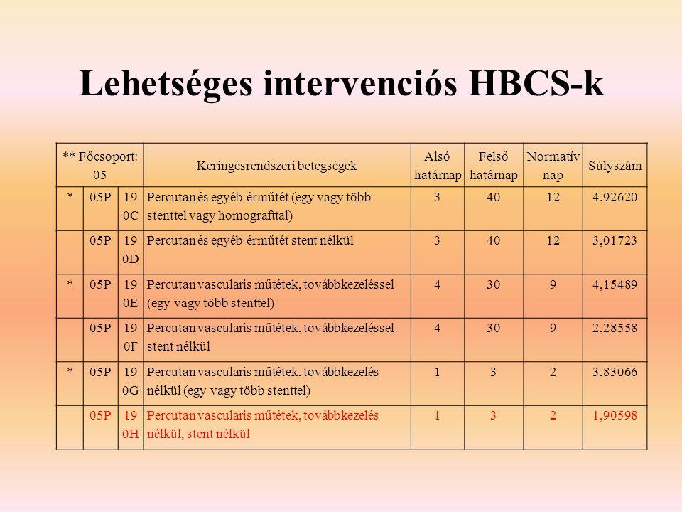 Lehetséges intervenciós HBCS-k
