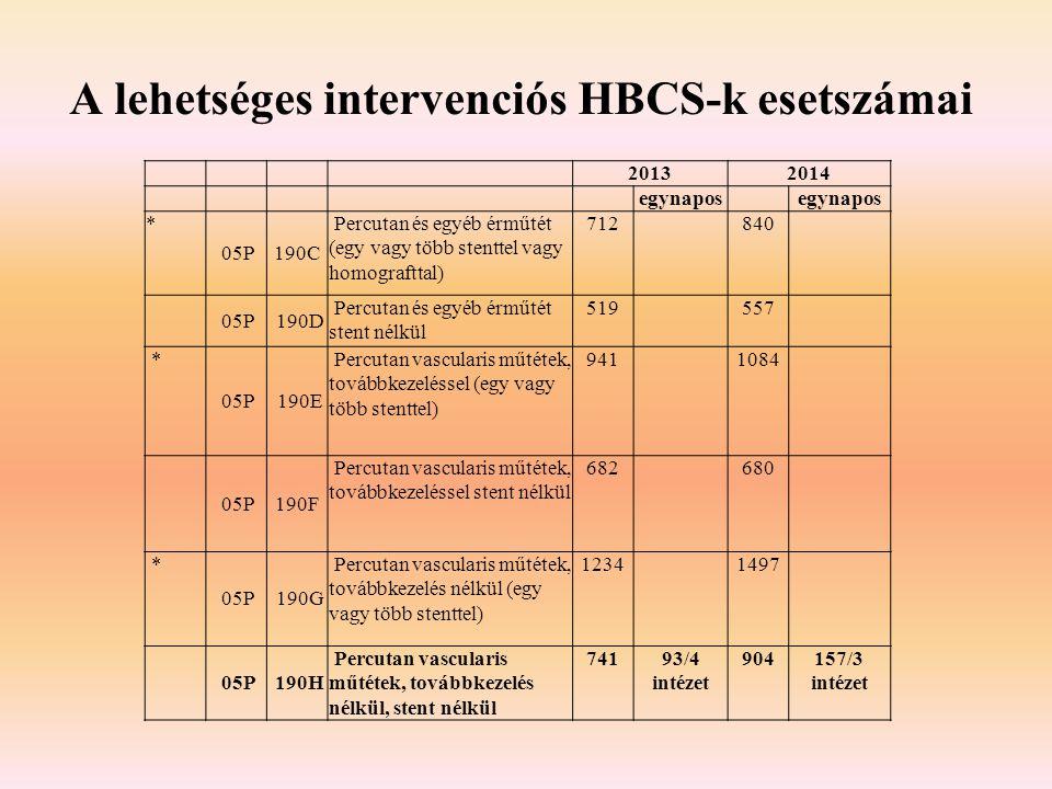 A lehetséges intervenciós HBCS-k esetszámai
