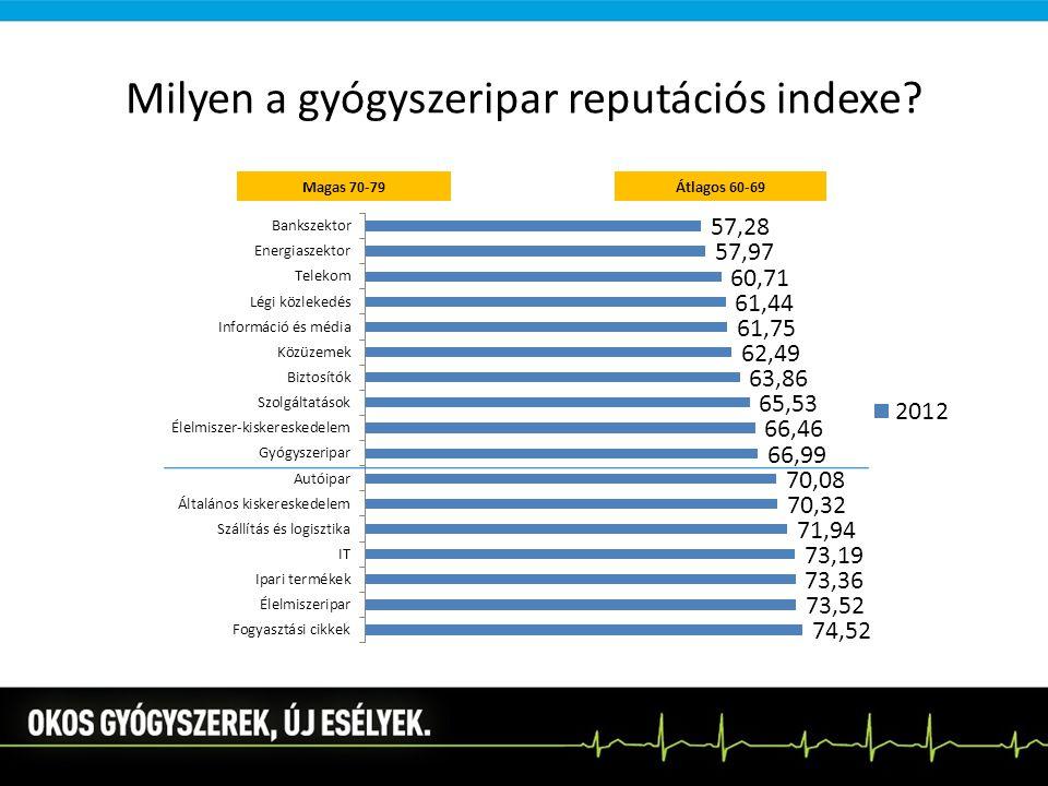 Milyen a gyógyszeripar reputációs indexe