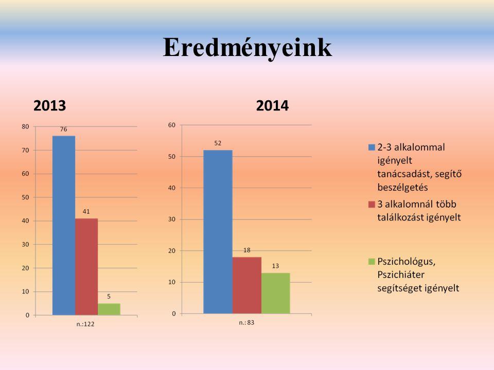 Eredményeink 2013 2014