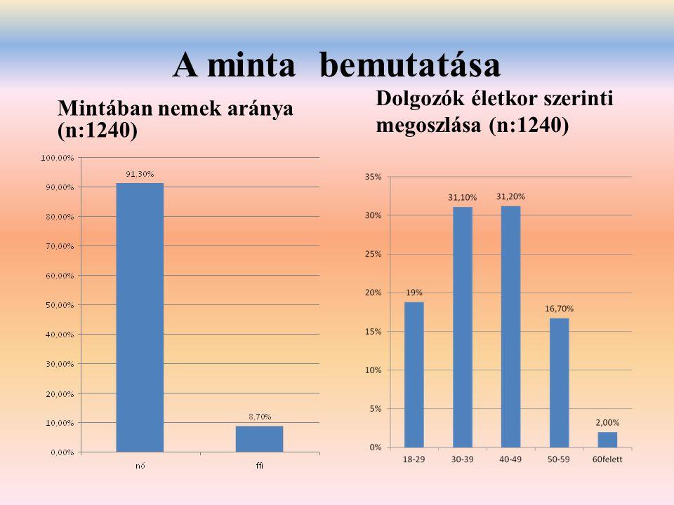 A minta bemutatása Dolgozók életkor szerinti megoszlása (n:1240)