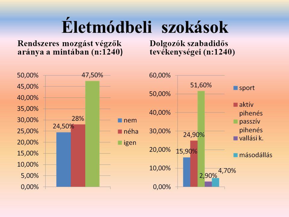 Életmódbeli szokások Rendszeres mozgást végzők aránya a mintában (n:1240) Dolgozók szabadidős tevékenységei (n:1240)