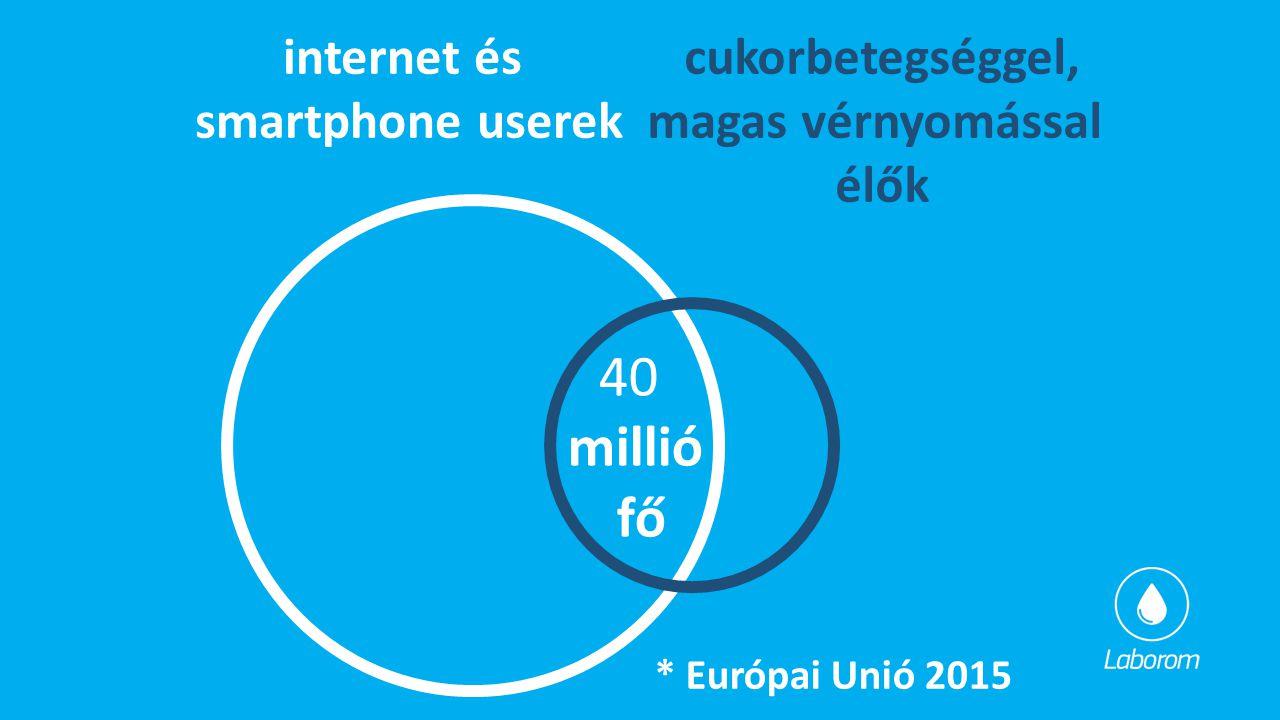 40 millió fő internet és smartphone userek cukorbetegséggel,