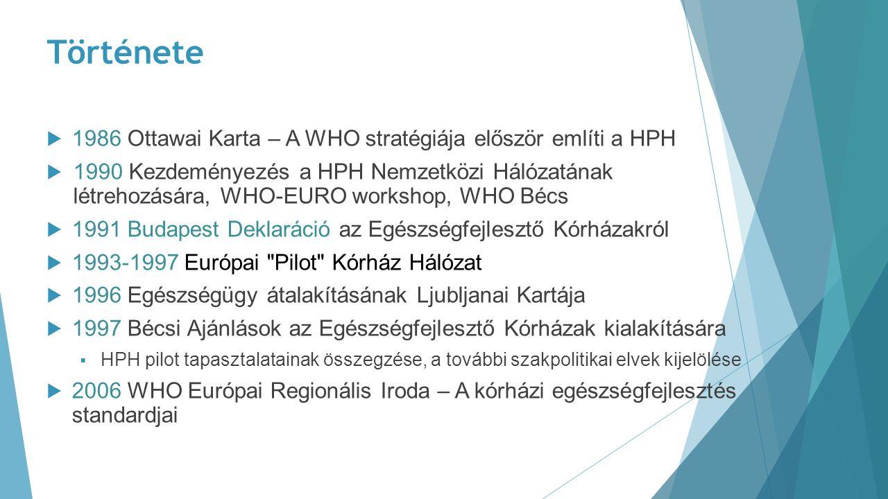Története 1986 Ottawai Karta – A WHO stratégiája először említi a HPH