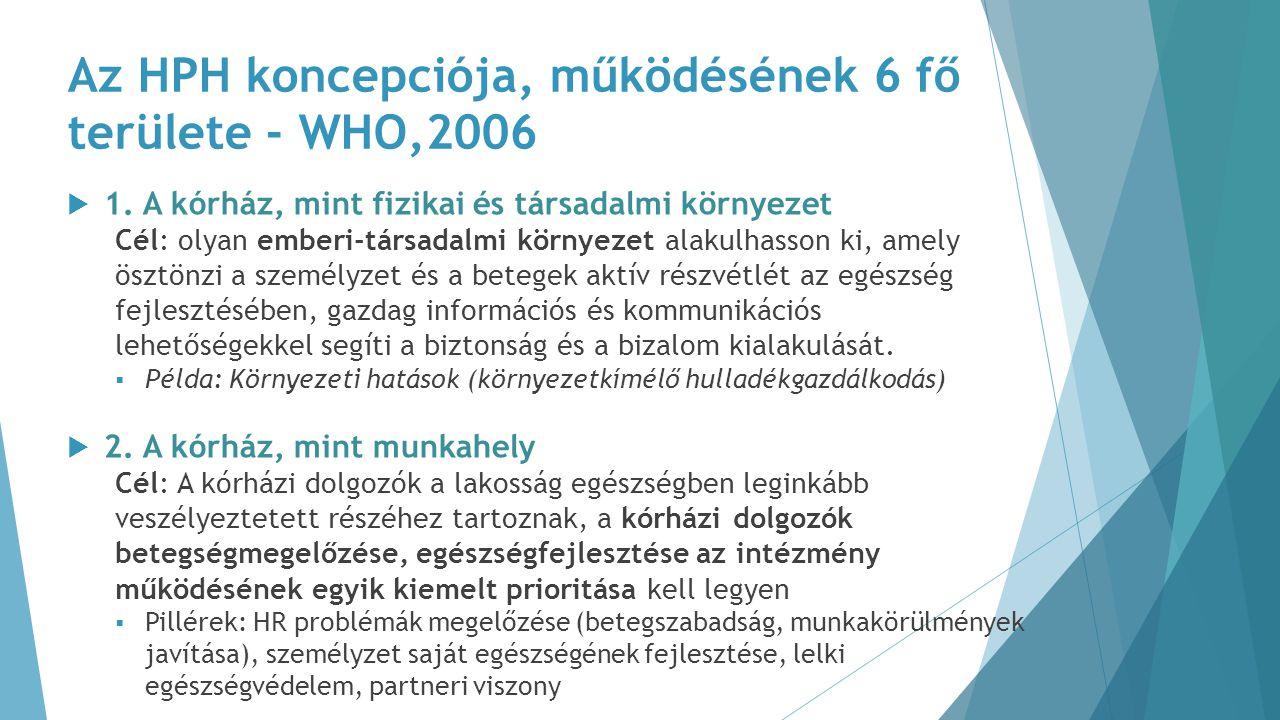 Az HPH koncepciója, működésének 6 fő területe - WHO,2006