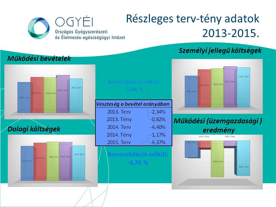 Részleges terv-tény adatok 2013-2015.
