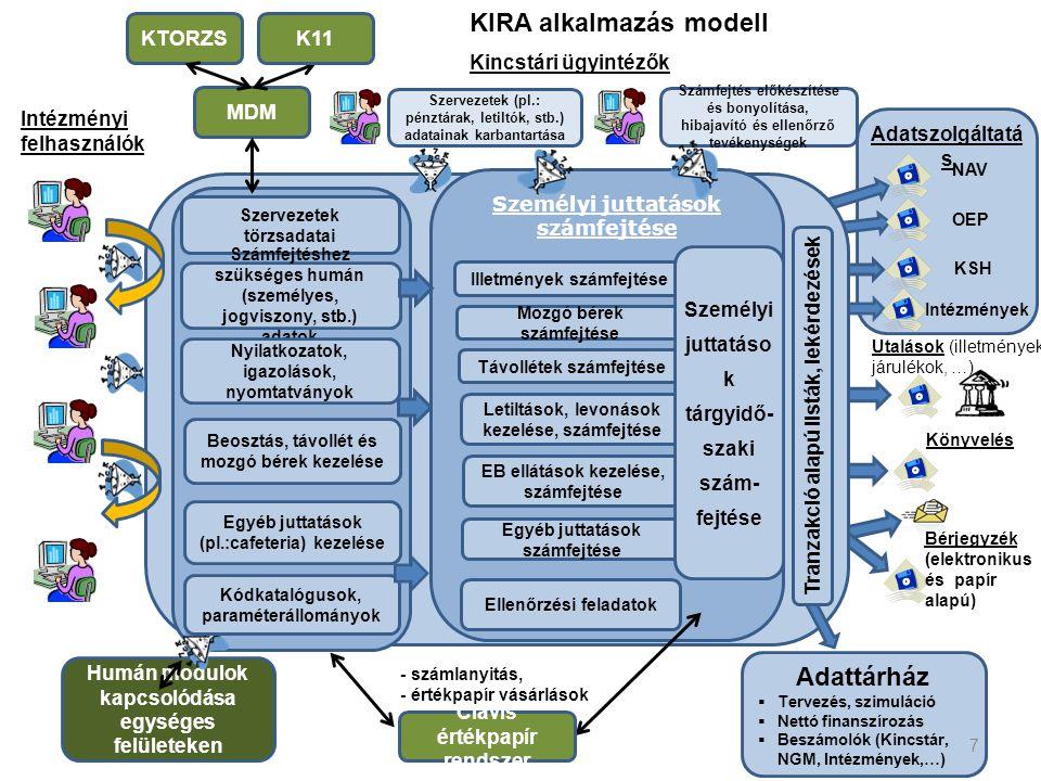 KIRA alkalmazás modell