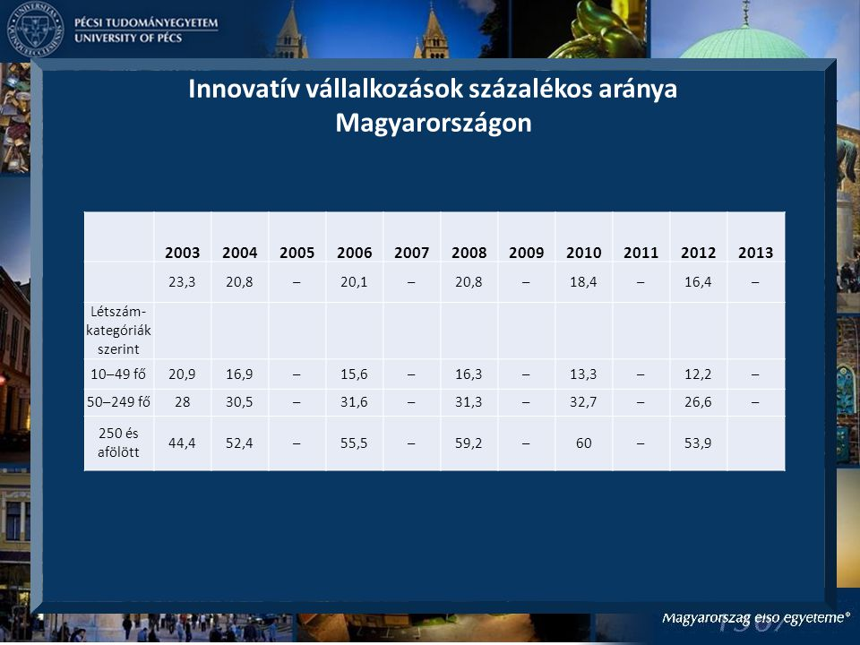 Innovatív vállalkozások százalékos aránya