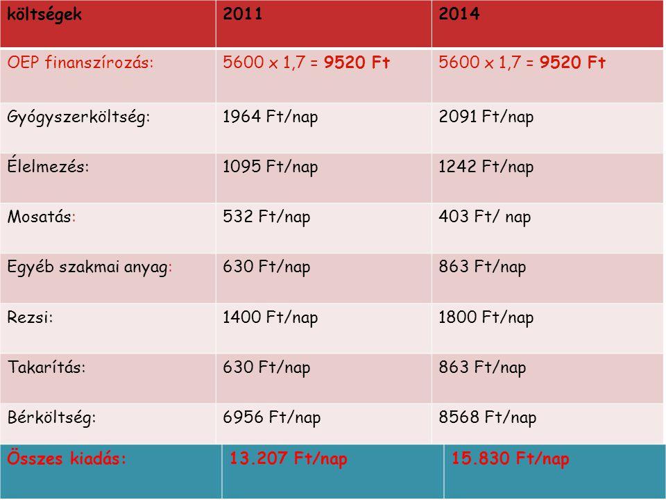 költségek 2011. 2014. OEP finanszírozás: 5600 x 1,7 = 9520 Ft. Gyógyszerköltség: 1964 Ft/nap. 2091 Ft/nap.